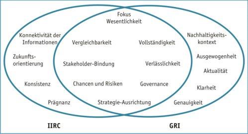 Maniora IIRC vs G4 Prinzipien
