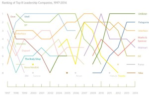Sustainability Leaders 1997-2014