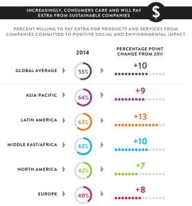 Nielsen CSR_2014_Consumers by region