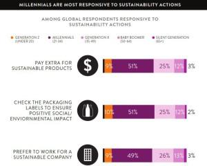 Abb.: Nielsen Global Survey on Corporate Social Responsibility 2014, 8. Die Studie belegt weltweiten Trend zu sozial verantwortlichem Konsum.