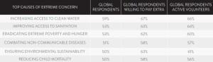 Nielsen CSR_2014_Top Concerns. Die Studie belegt weltweiten Trend zu sozial verantwortlichem Konsum.