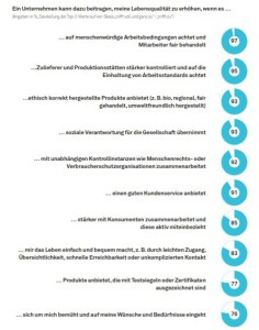 Otto Group Trendstudie 2013_Themen