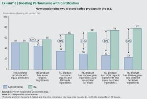 Sozial verantwortliche Produkte Ein Muss für Konsumgütermarken