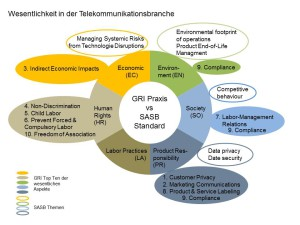 Vergleich GRI Berichtsprais von 70 Unternehmen der Telekommunikationsbranche mit dem SASB Standard für die Branche