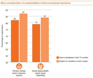 Institutionelle Anleger sind mehrheitlich nachhaltig investiert