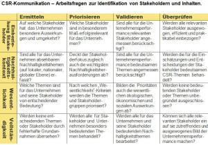 CSR Kommunikation - Identifikation von Stakeholdern und Inhalten