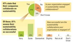 Nachhaltigkeitsperformance durch Kooperationen verbessern