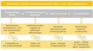 Moderation fördert mehrdimensionale Ideen- und Lösungsfindung