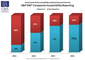 G&A S&P 500 Sustainability Reporters