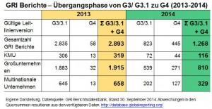 GRI Übergang G3 zu G4