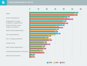 Abb.: Exzellenter/ guter Beitrag zum Fortschritt der nachhaltigen Entwicklung seit Rio 1992. Quelle: Sustainability Leaders Report 2016, 9.