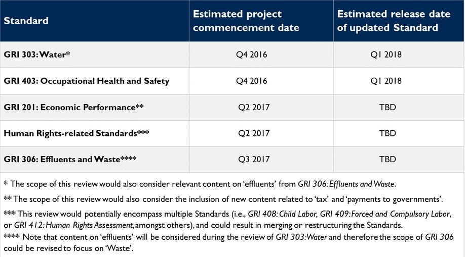 GRI 2017 - GSSB Work Program and Standards Review