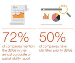 Unternehmen und SDGs. Business as usual statt Transformation.